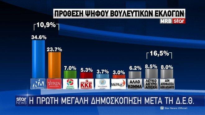 Πρώτη μεγάλη δημοσκόπηση μετά τη ΔΕΘ: Μειώνει τη διαφορά από τη ΝΔ ο ΣΥΡΙΖΑ, αλλά... (Pic)
