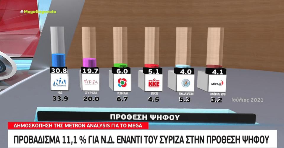 Πτώση 3,1%: Η τελευταία δημοσκόπηση έδειξε πολλά για την μετωπική ΝΔ-ΣΥΡΙΖΑ...